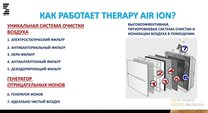 Как работает Therapy Air Ion Zepter